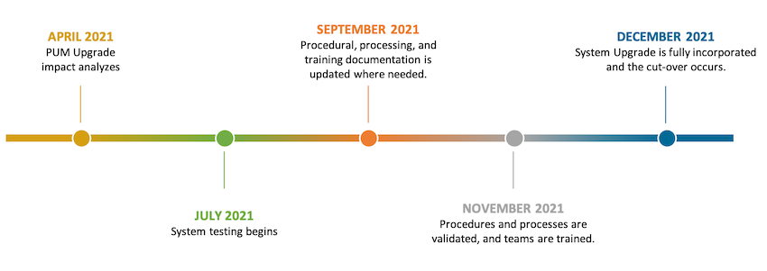 PUM Upgrade Timeline